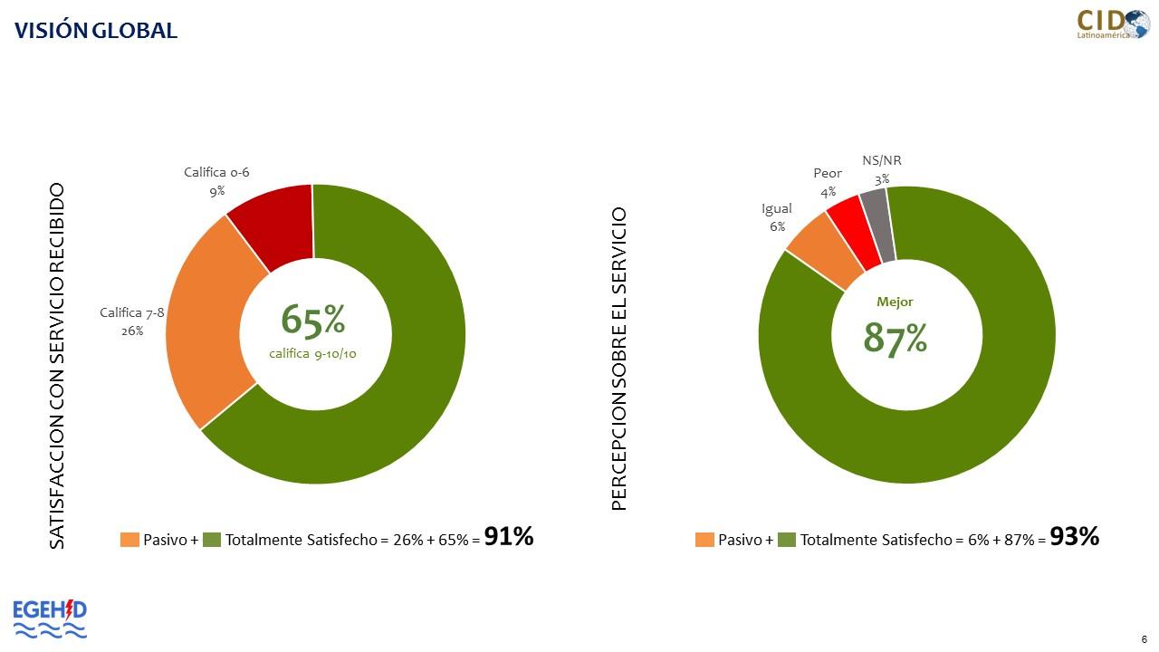 Encuesta revela mayoria de usuarios de EGEHID estan satifechos con servicios recibidos